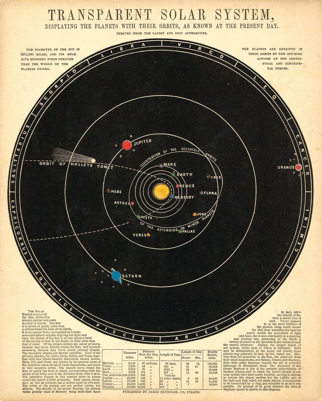 Vintage Astronomical Diagram
