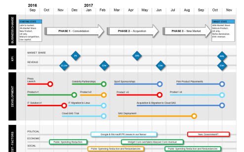 Powerpoint Roadmap With Pest Factors Template  Project Overview