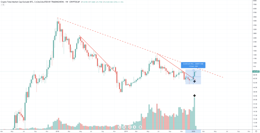 Last Week The Altcoin Market Exploded Bursting Through Local