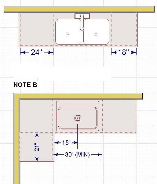 "Kitchen Layout Notes: Guideline: Include At Least A 24"" Wide Landing Area [Note"