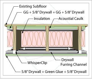 Soundproofing Products - Soundproof Walls, Ceilings, Floors