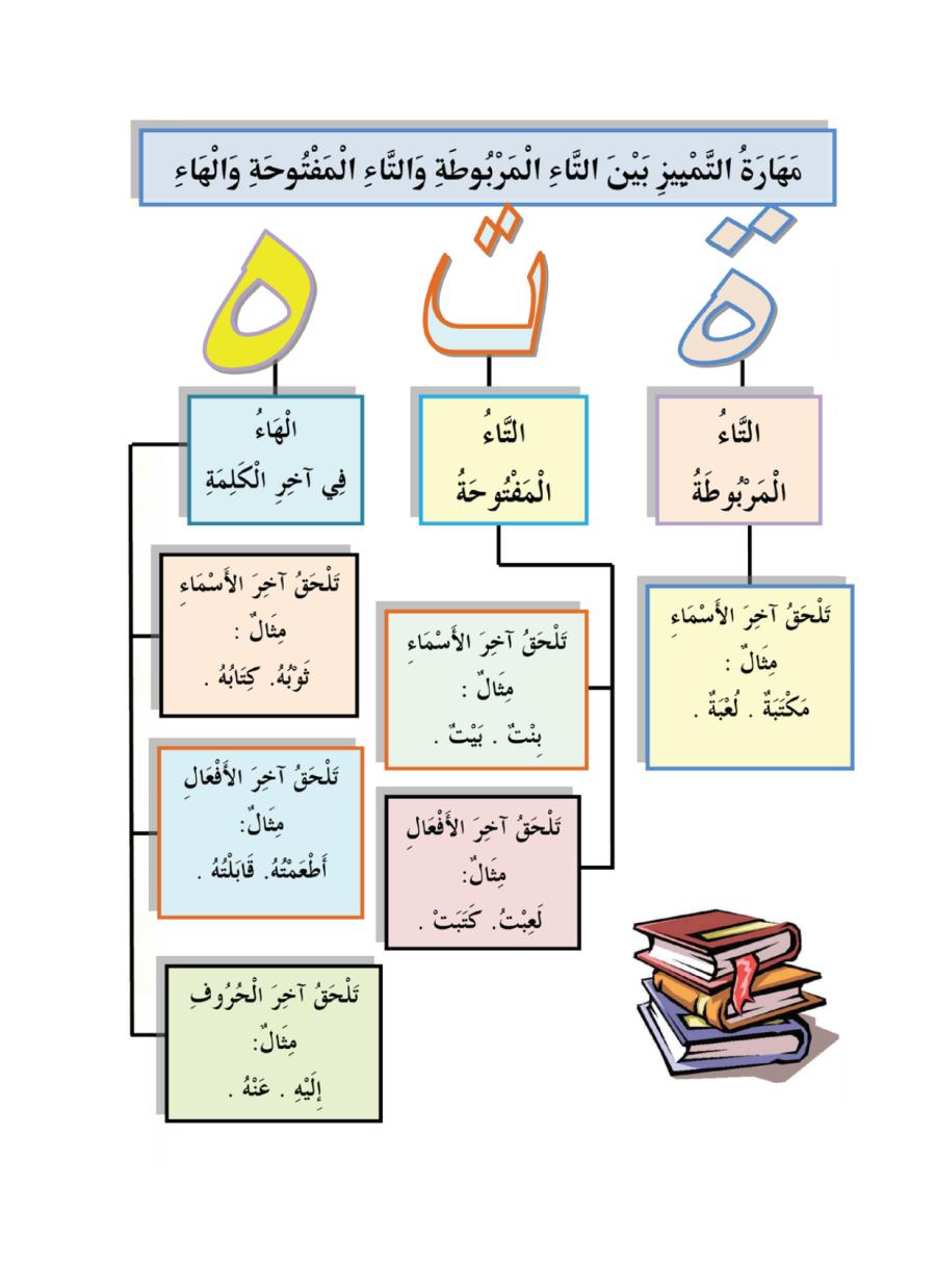 Fiches Sur Ta Marbouta Maftouha Ha Learn Arabic Online Learn Arabic Alphabet Learning Arabic For Beginners