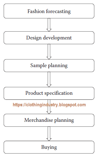 Process Flow Of A Fashion Merchandiser Garment Industry Fashion Merchandising Merchandise