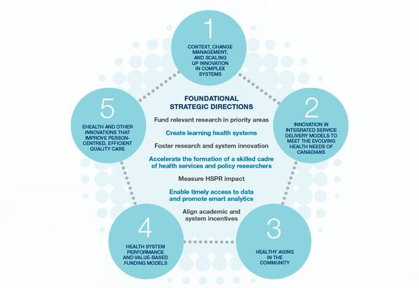 Fig 7 Healthcare Papers 16 Sp Health Services And Policy Research Priorities And Foundational Strategic Di Health System Change Management Health Services