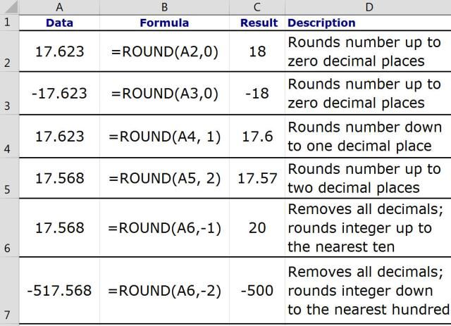 rounding numbers in excel with the round function info for cst 101 rounding numbers numbers. Black Bedroom Furniture Sets. Home Design Ideas