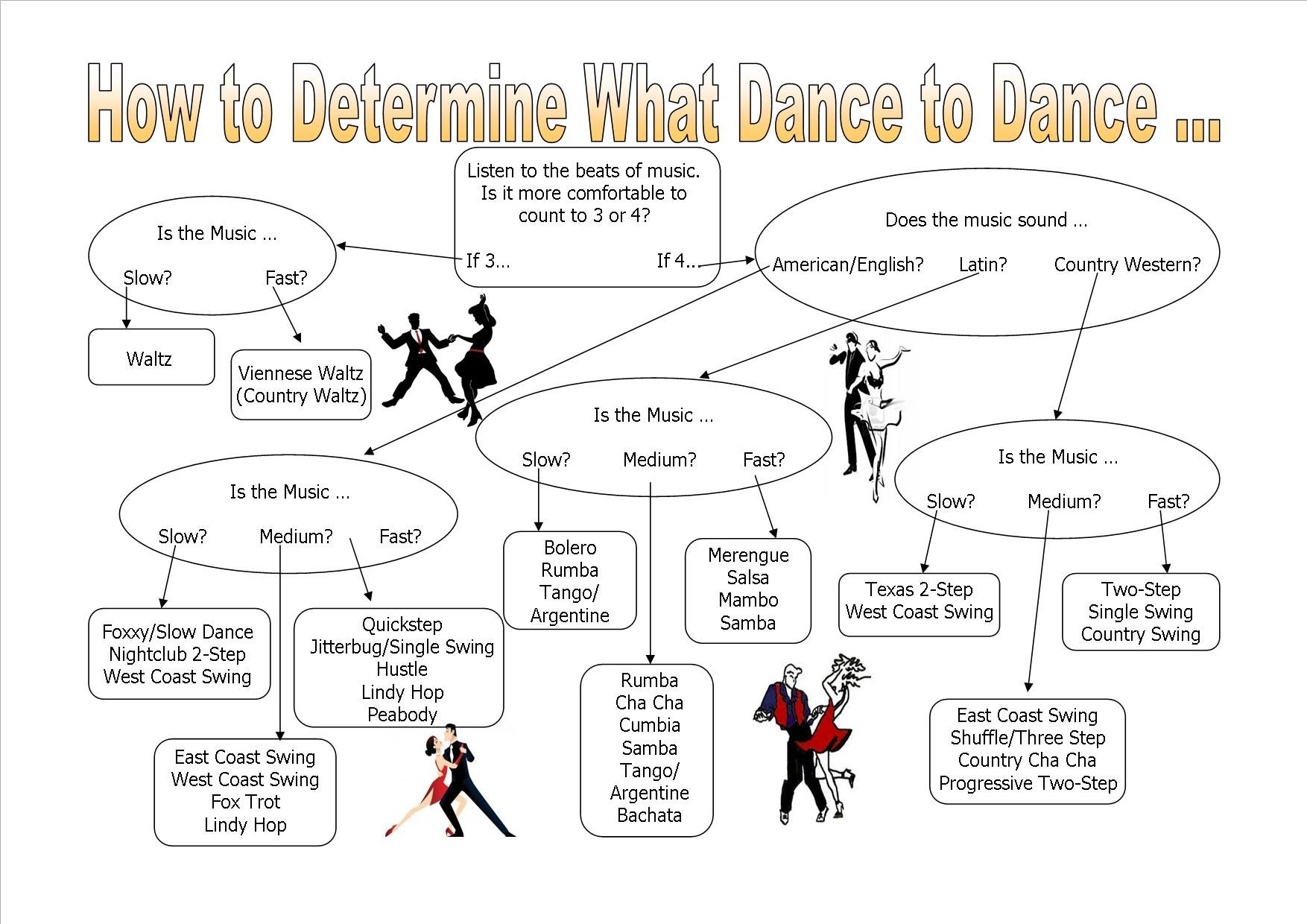 Arthur Murray Of Danbury Blog Music Two Step Dance Diagrams