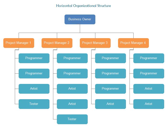 フラット組織図 組織図 組織 パワポ デザイン