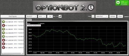 Option Bot 2.0 Erfahrungen
