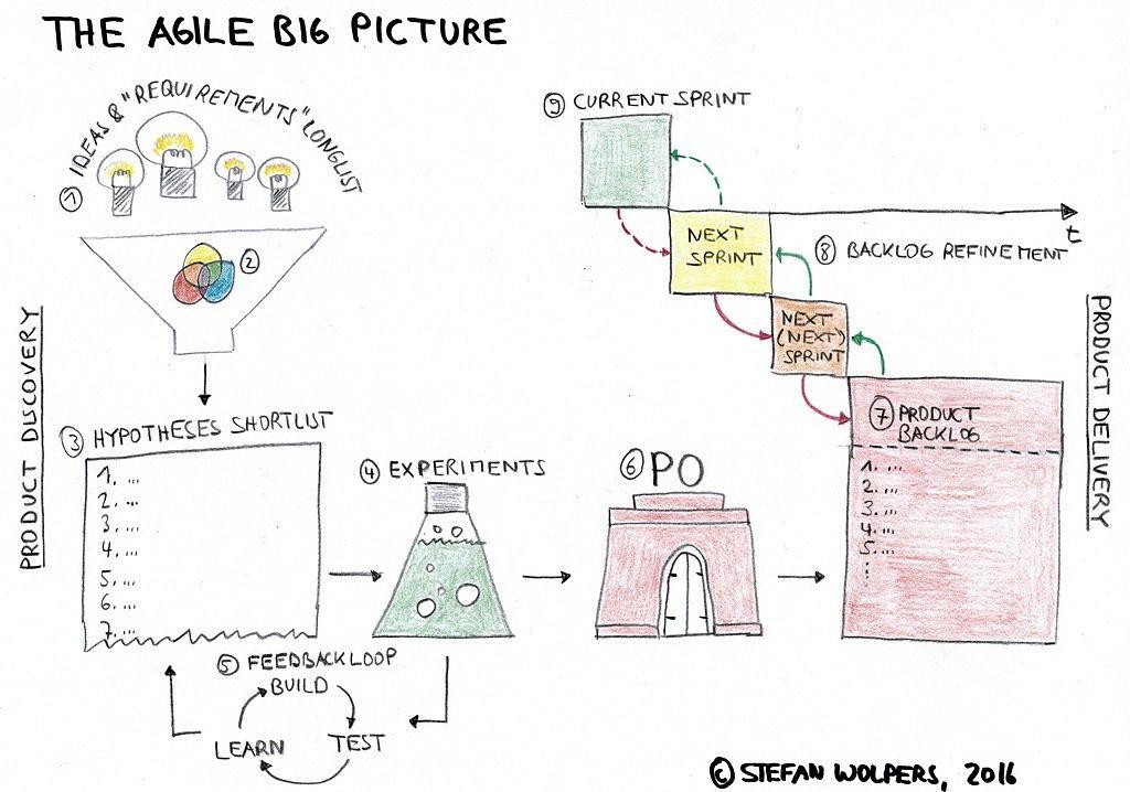The Big Picture Of Agile Agile Agile Process Agile Scrum