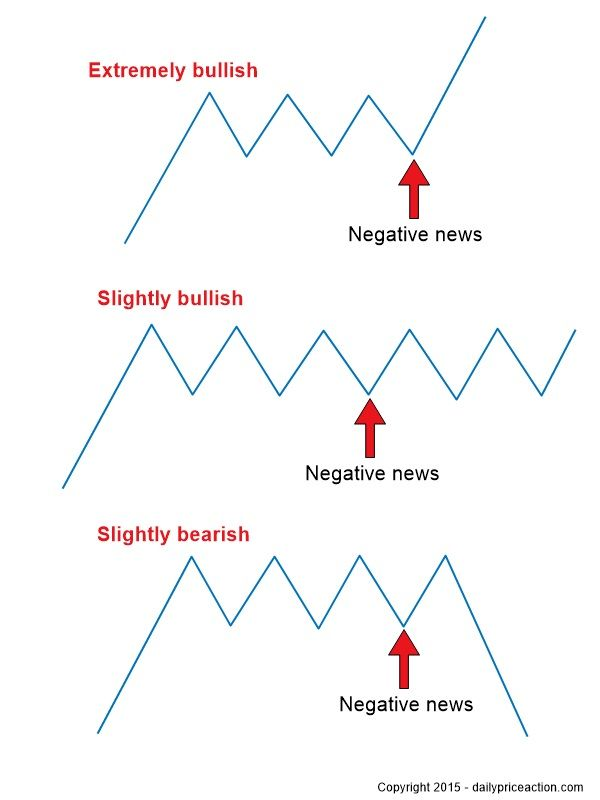 How To Use The News To Gauge Market Sentiment Positive News