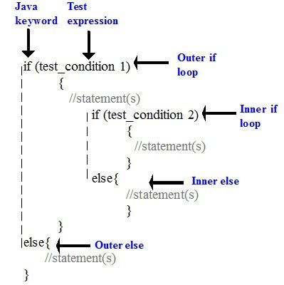 Nested if statement in C programming language #programingsoftware