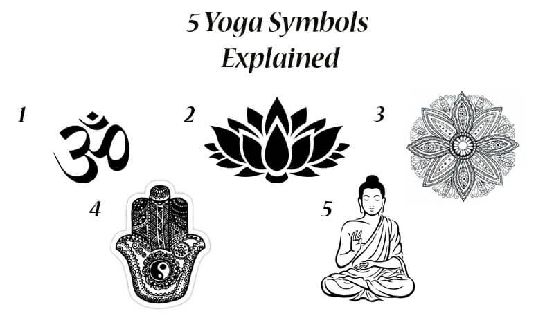 7c37287073a56 In this article I will explain you the true meaning of the 5 common Yoga  Symbols. Starting with the popular OM symbol and finishing with the sacred  Buddha.