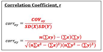 Correlation Statistics Math Linear Relationships Regression Analysis