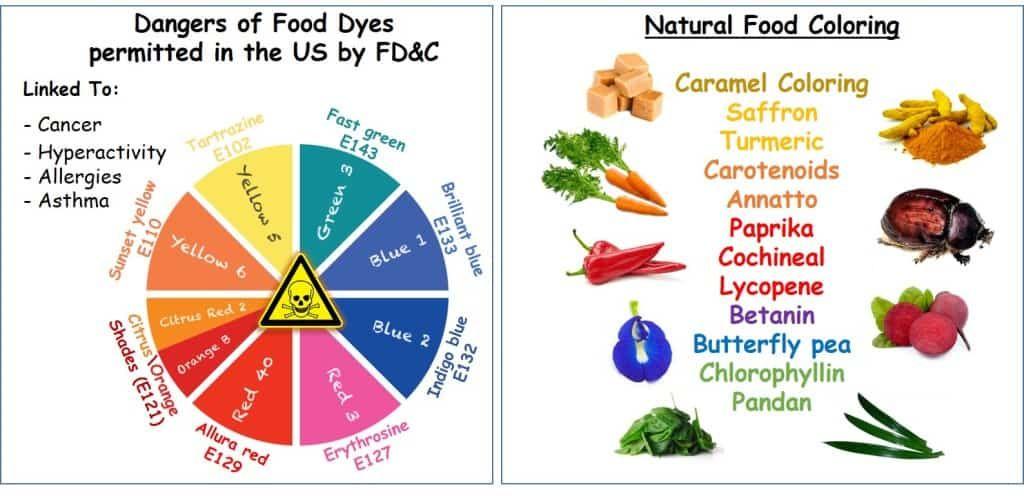 Natural Food Coloring Vs Dyes Natural Food Coloring Food Coloring Food Dye