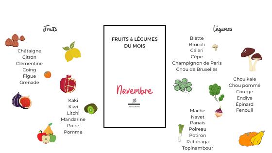 Fruits et légumes du mois / Novembre