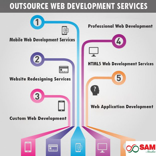 Outsource Web Development Services Provider Sam Studio Offer Outsource Web Development Services Web Designing Infographic Freelance Graphic Design Vector Free