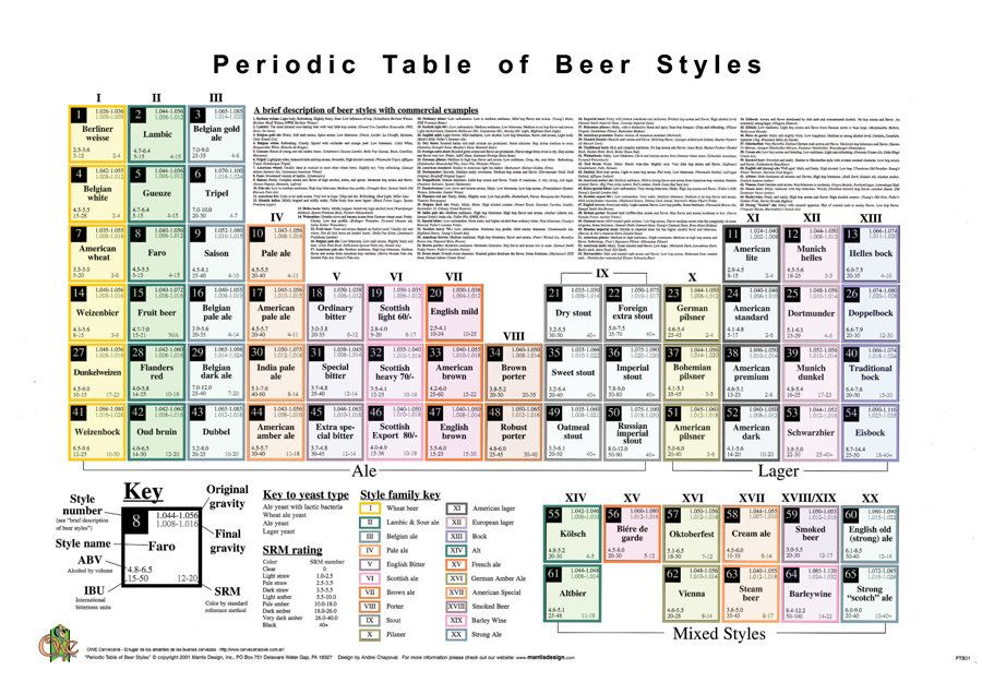 printable periodic table 29 Education Beer, Periodic Table, Table