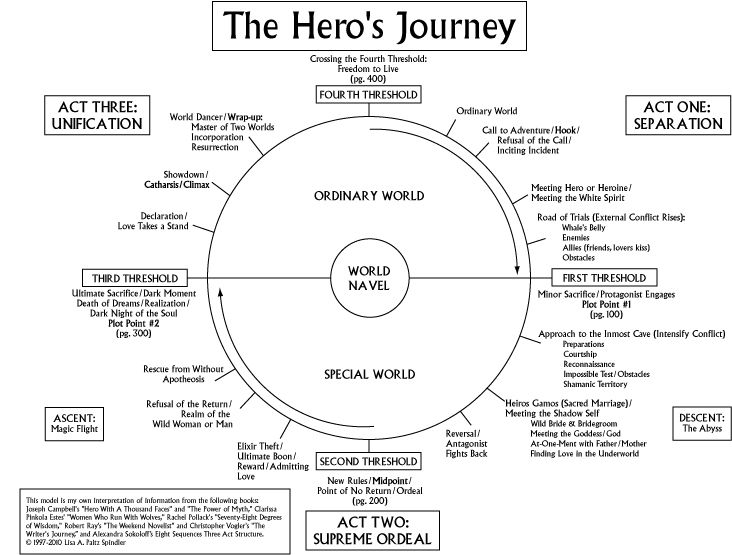 hero essay tips The article tells how to write a personal hero essay there are several helpful tips and hints to create a great paper on this topic.