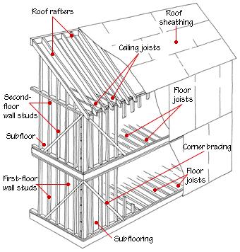 house framing diagrams methods - Home Construction Diagram