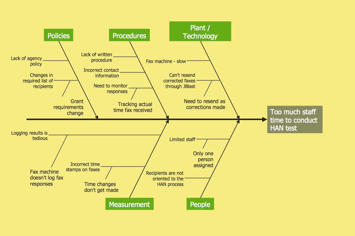 management fishbone diagram increase in productivity [ 1200 x 800 Pixel ]