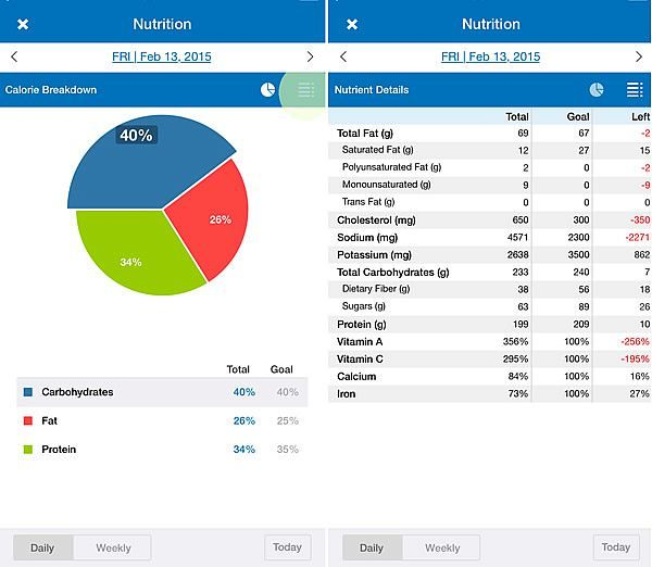 How To Count And Track Macros Using MyFitnessPal: A