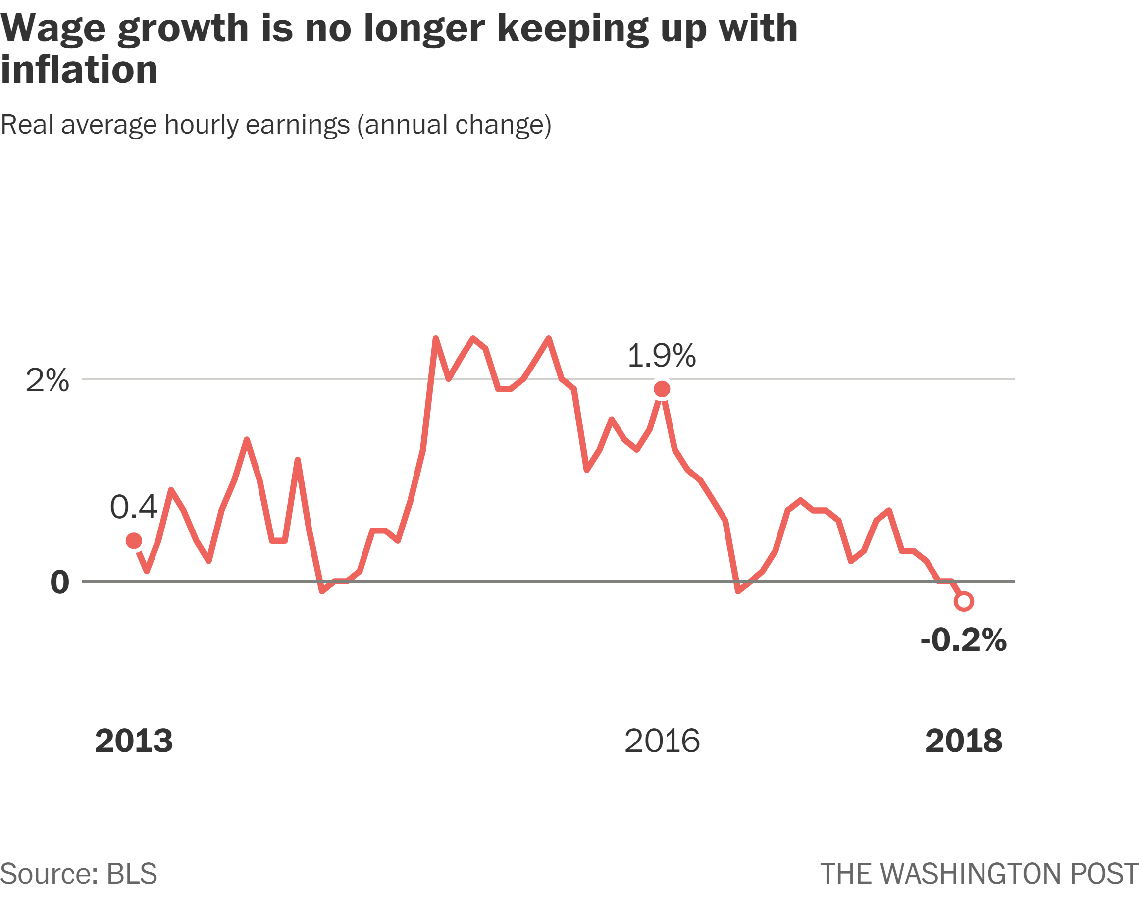Analysis In U S Wage Growth Is Being Wiped Out Entirely By