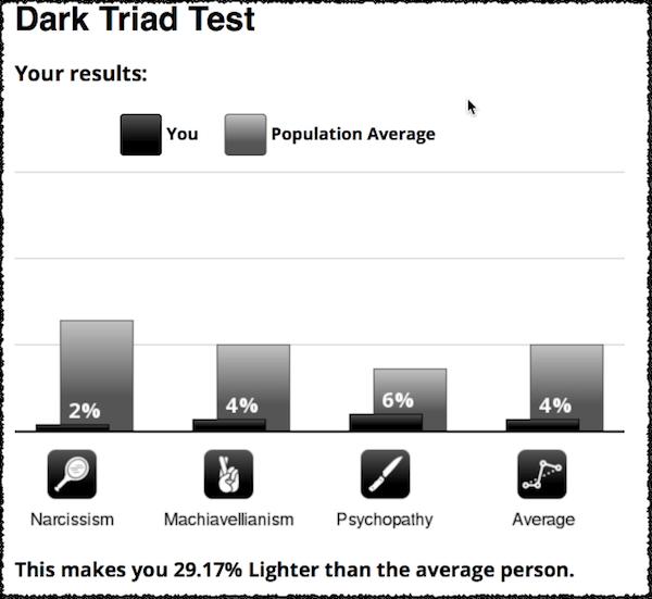 Delroy paulhus dark triad dating