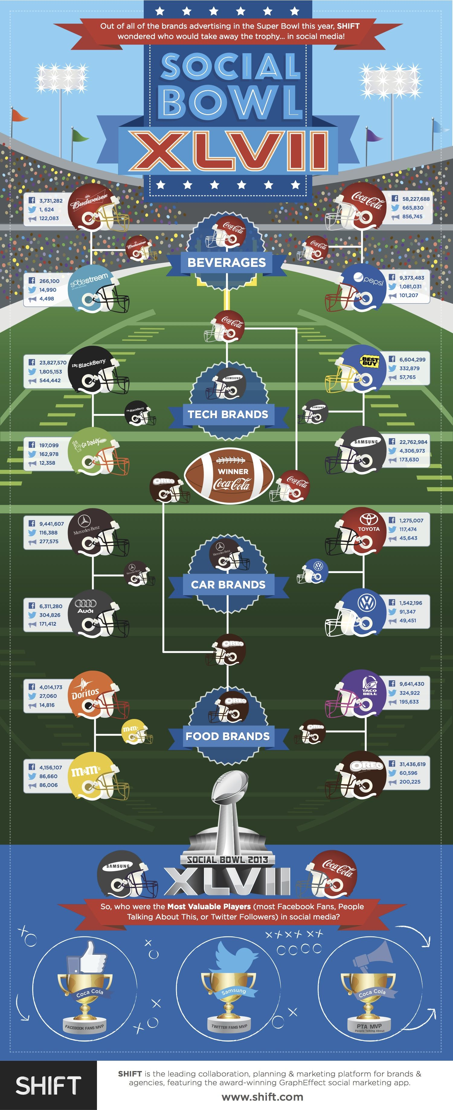 If the Super Bowl Were The Social Bowl, Coke Would Win