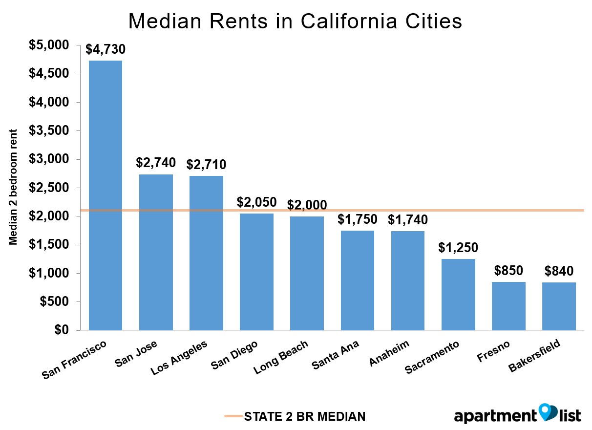 Welcome To The June 2016 California Apartment List Rent Report California Continues To Be One Of The Priciest California Apartment California Rent California