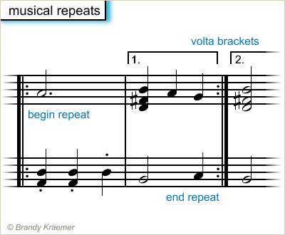 Repeat Signs And Volta Brackets Used In Sheet Music Tattoos
