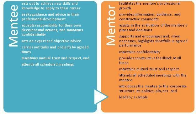mentor and mentee relationship pdf writer