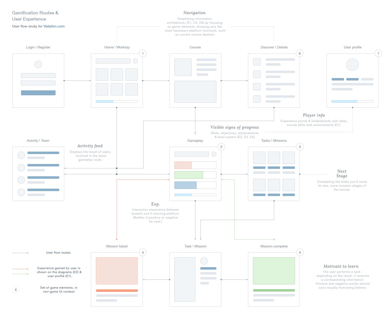 Ux Gamification Routes Ui Ue Design