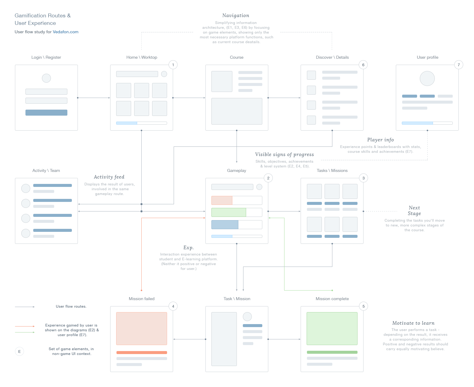 Ux gamification routes | UI/UE design - web、software | Pinterest