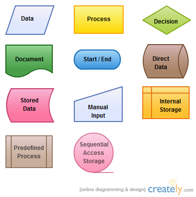 Flowchart symbols and meanings from http creately blog diagrams also ultimate tutorial complete guide with examples rh pinterest