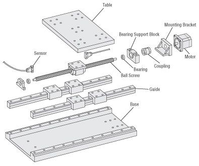 embly schematic of motorized linear slide. | Linear Motion in ... on