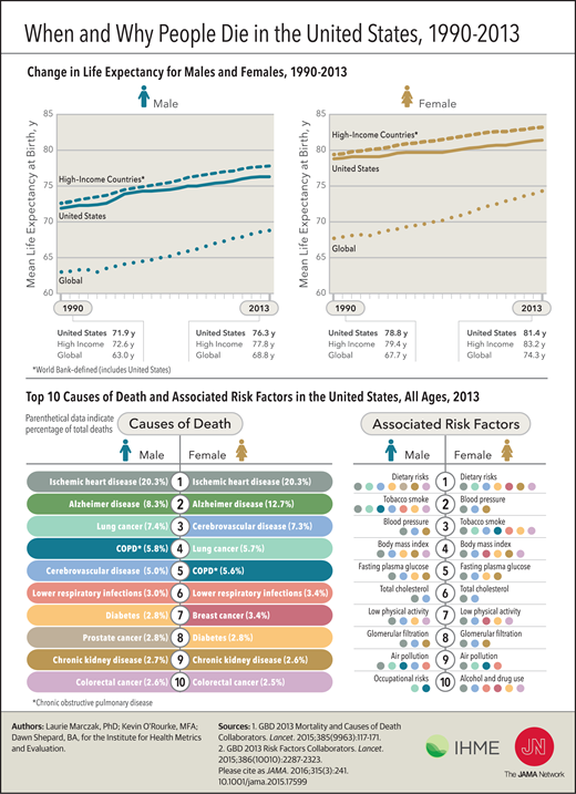 When and why people die in the USA 1990-2013 (via Journal of American Medical Association - JAMA 2016)