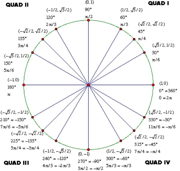 42 Printable Unit Circle Charts  Diagrams (Sin, Cos, Tan, Cot etc)