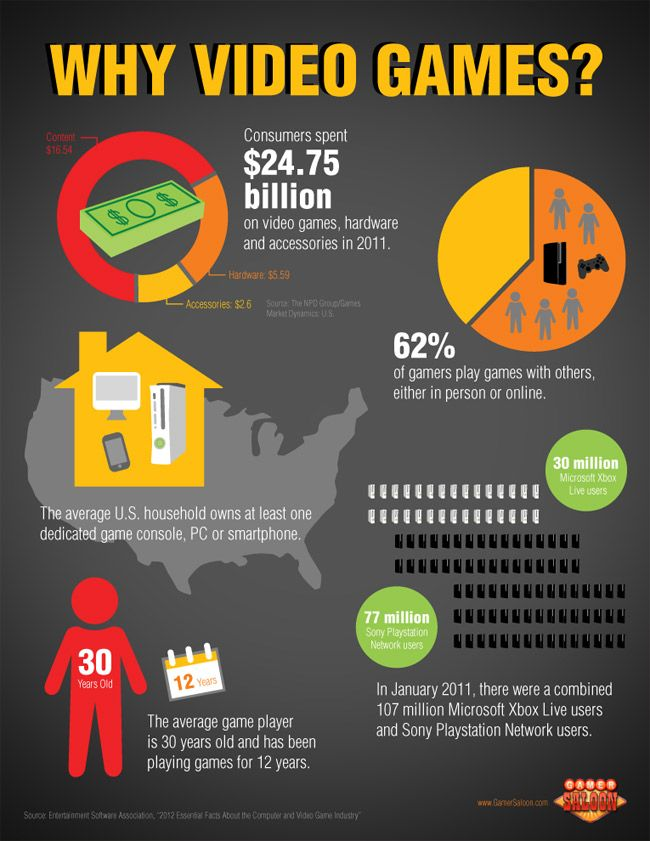 Gamersaloon Infographic Why Video Games Video Games