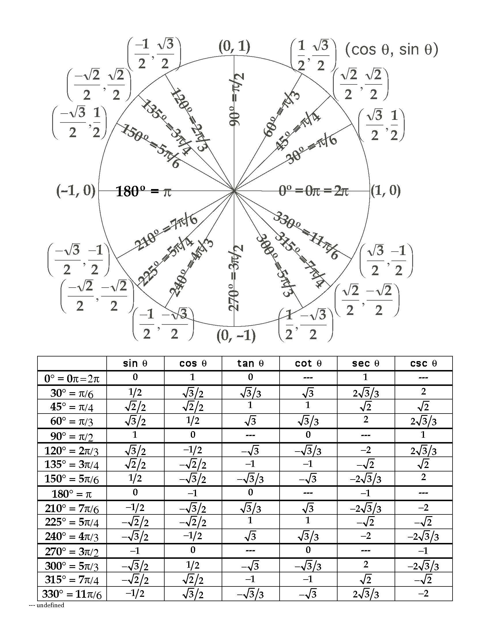 Unit Circle Radians Chart - Google Search