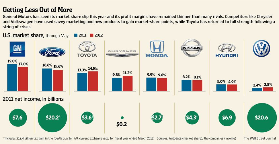 Gm S Chief Labors To Get Rebuilt Car Maker Into Gear Share Market Marketing Global Economy