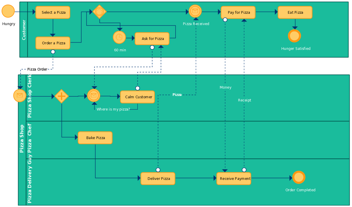 Importance of Business Process Modeling for Your Business | BPM ...