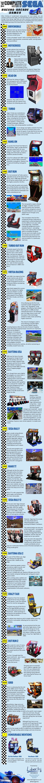 The complete history of Sega Culture générale et Culture