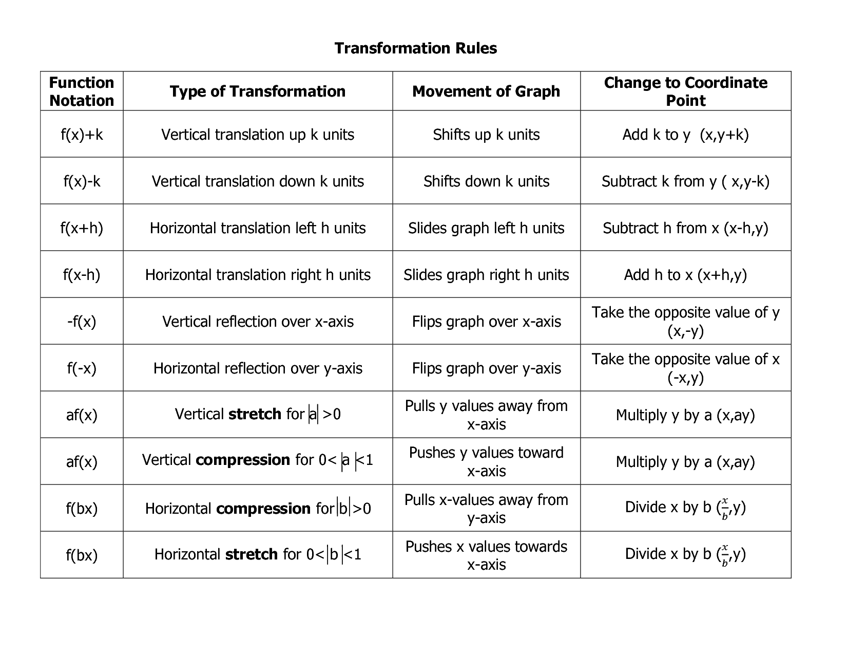 Graph Transformations Rules