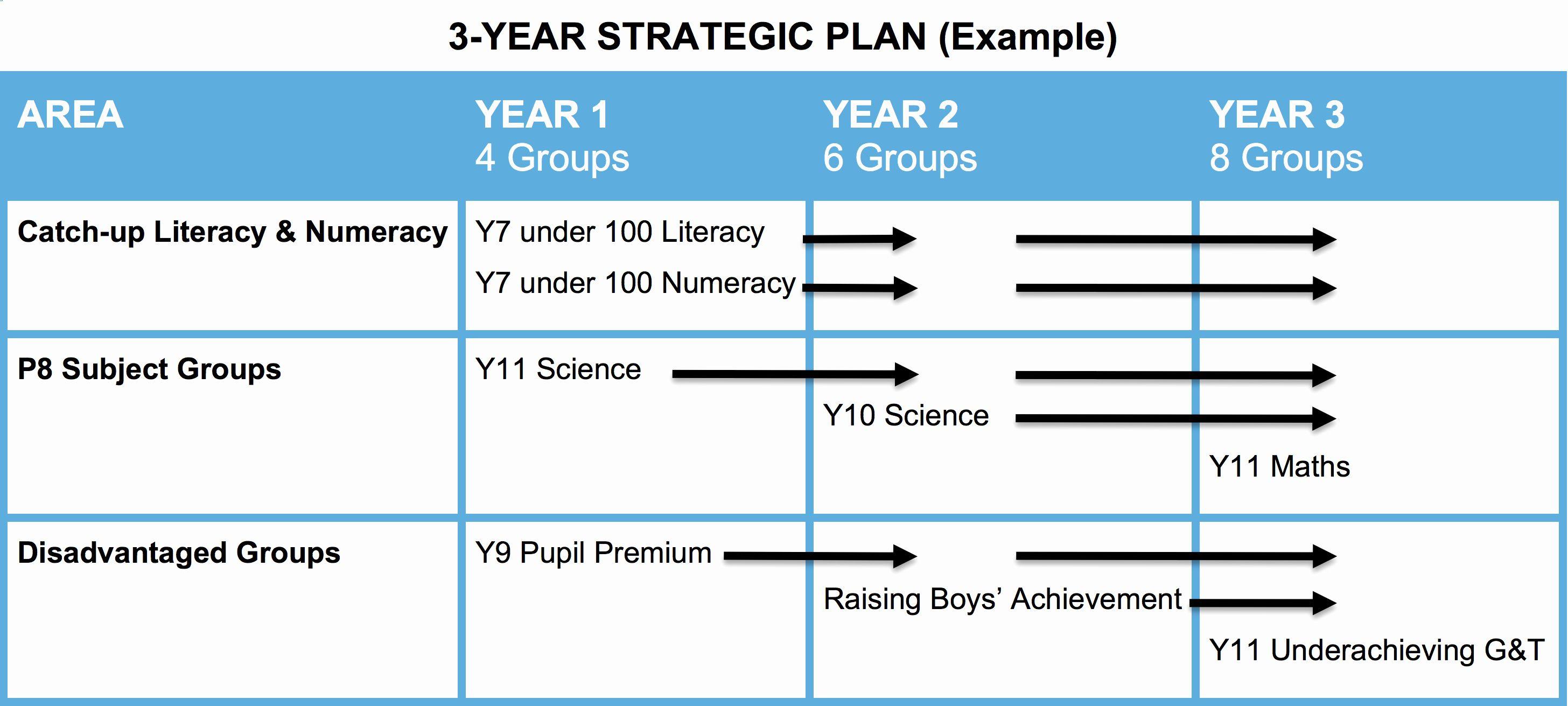 School Strategic Plan Template Elegant Tar Ed Intervention
