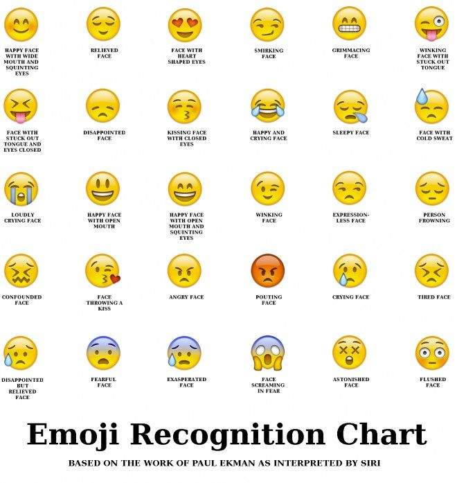 Emoji Face Meanings Emoji Chart Funny Emoji Emoji Faces