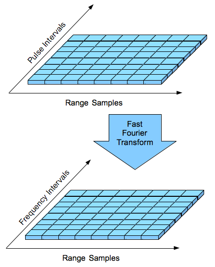 Pulse Doppler Signal Processing The Range Sample Axis Represents Individual Samples Taken In Between Each Transmit Pulse Signal Processing Frequencies Radar