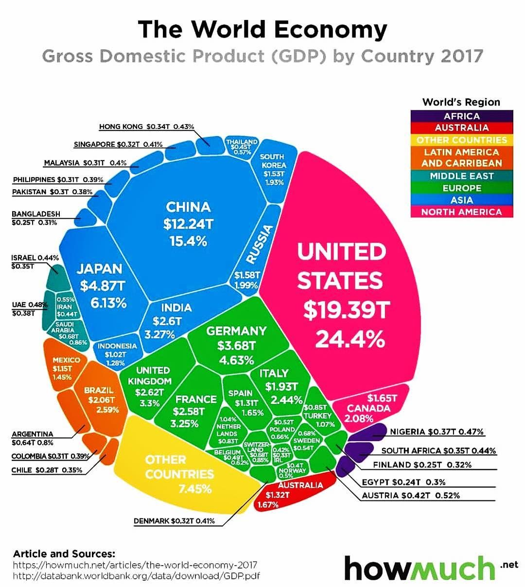 Pin By Adity Choudhary On Infographic Information Economy Infographic Global Economy World Geography