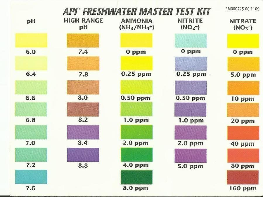 Water Chemistry - Parameters - GH ,KH, PH Adjustments in ...