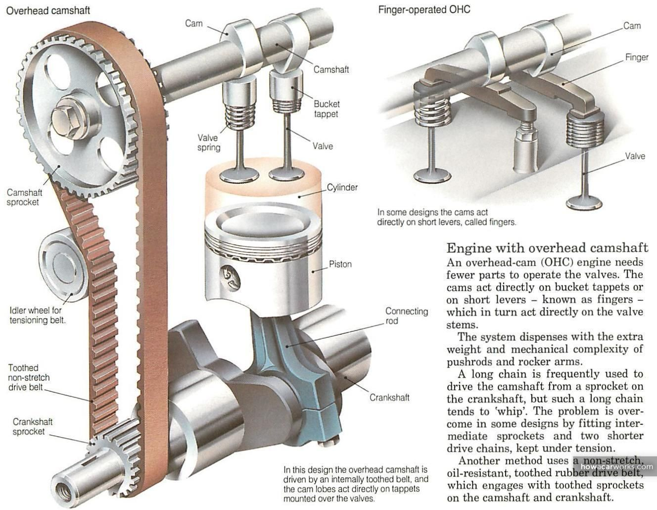 The Engine How The Valves Open And Close Automotive Repair How Engine Works Engineering