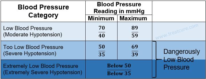 A Low Blood Pressure Chart Bp Pinterest Blood Pressure Blood